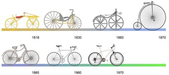 evoluzione_bici